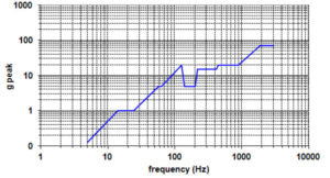 vibration qualification graph